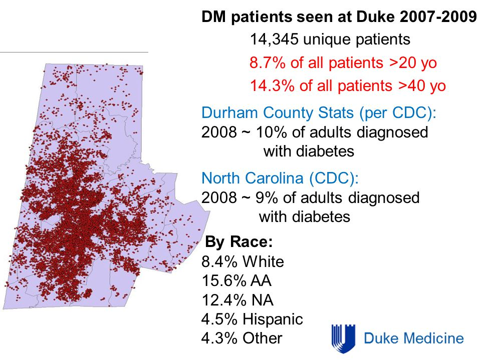 DM patients seen at Duke 2007-2009 14,345 unique patients 8.7% of all patients >20 yo 14.3% of all patients >40 yo Durham County Stats (per CDC): 2008 ~ 10% of adults diagnosed with diabetes North Carolina (CDC): 2008 ~ 9% of adults diagnosed with diabetes By Race: 8.4% White 15.6% AA 12.4% NA 4.5% Hispanic 4.3% Other