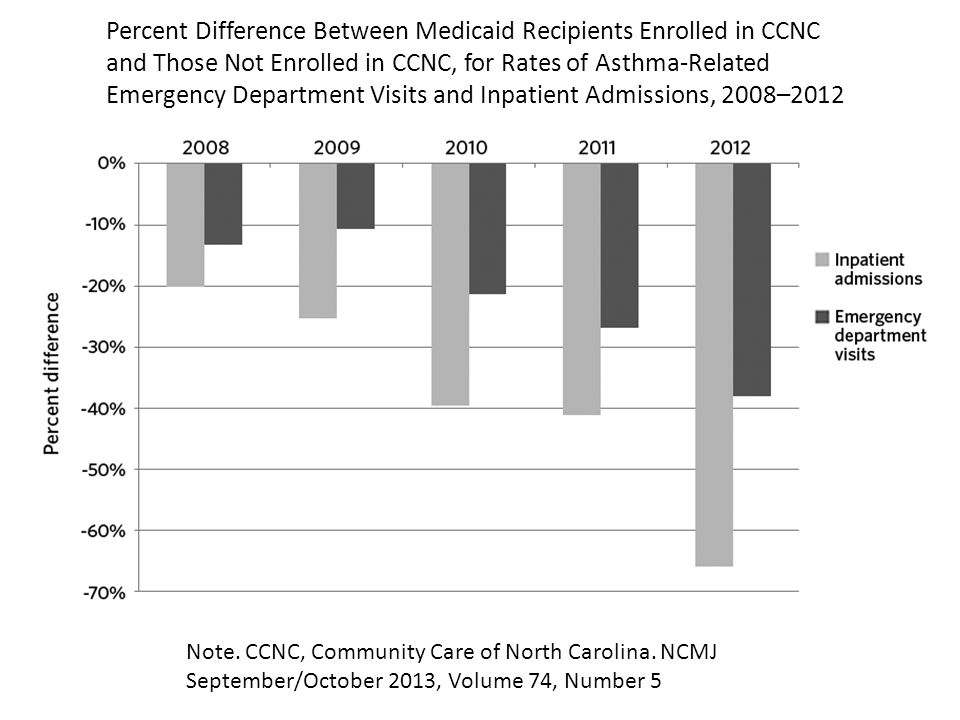 Percent Difference Between Medicaid Recipients Enrolled in CCNC and Those Not Enrolled in CCNC, for Rates of Asthma-Related Emergency Department Visits and Inpatient Admissions, 2008–2012 Note.