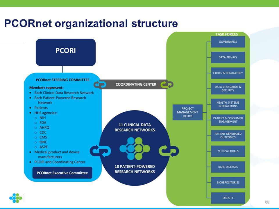 PCORnet organizational structure 33