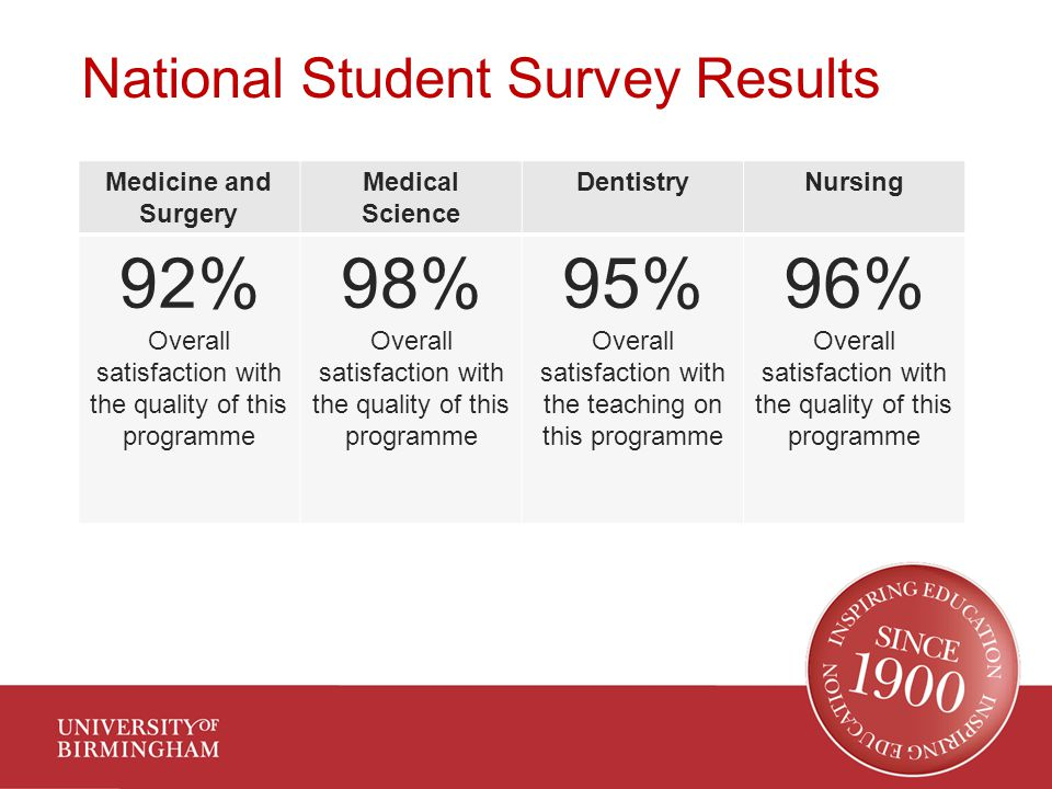National Student Survey Results Medicine and Surgery Medical Science DentistryNursing 92% Overall satisfaction with the quality of this programme 98% Overall satisfaction with the quality of this programme 95% Overall satisfaction with the teaching on this programme 96% Overall satisfaction with the quality of this programme