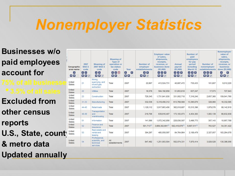 Nonemployer Statistics Businesses w/o paid employees account for 75% of all businesses 3.5% of all sales Excluded from other census reports U.S., State, county & metro data Updated annually