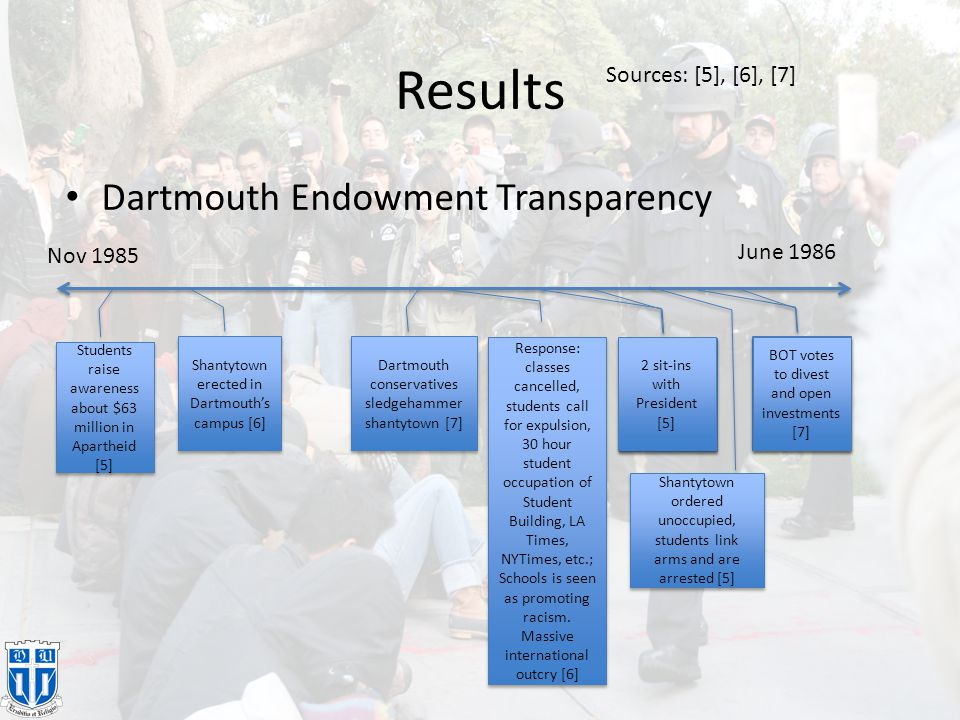 Results Dartmouth Endowment Transparency Nov 1985 June 1986 Students raise awareness about $63 million in Apartheid [5] Shantytown erected in Dartmout