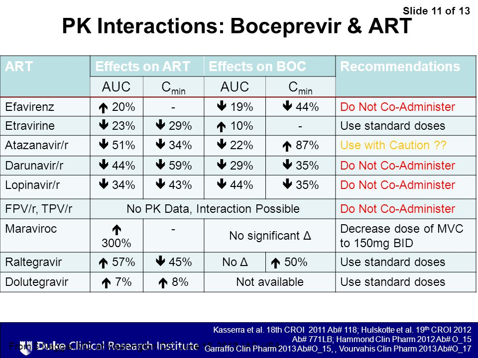 Slide 11 of 13 From S Naggie, MD, at Washington, DC: June 18, 2013, IAS-USA. PK Interactions: Boceprevir & ART ARTEffects on ARTEffects on BOCRecommen