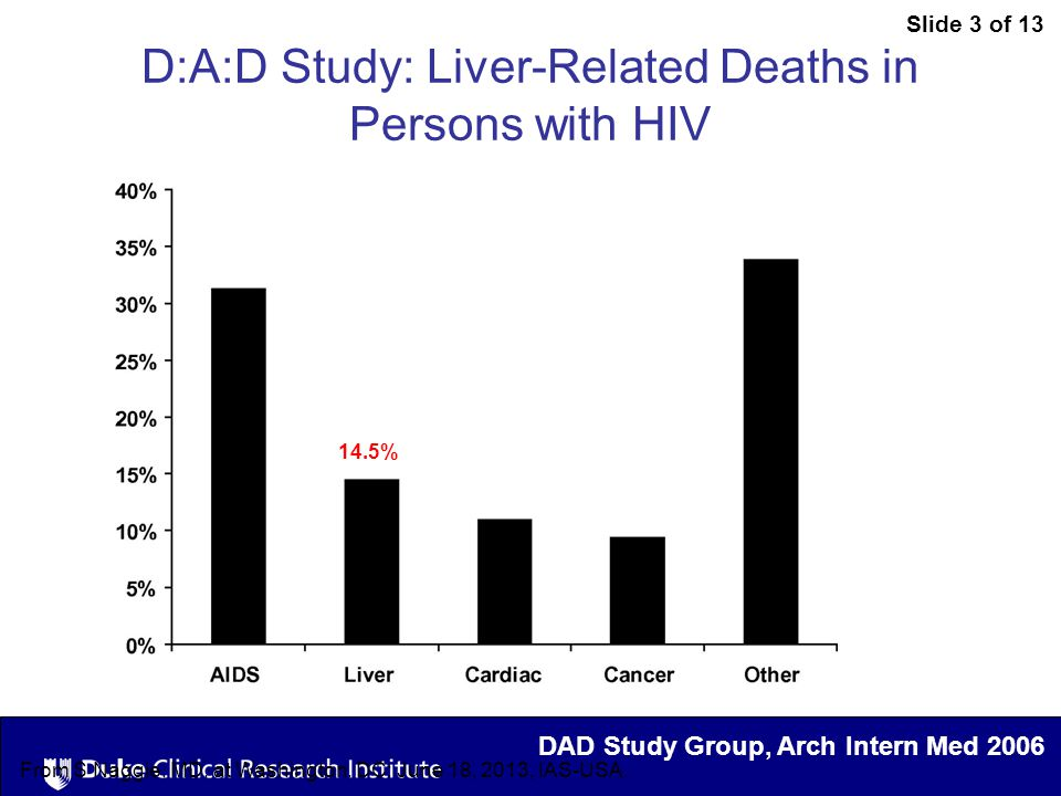 Slide 3 of 13 From S Naggie, MD, at Washington, DC: June 18, 2013, IAS-USA. D:A:D Study: Liver-Related Deaths in Persons with HIV 14.5% DAD Study Grou