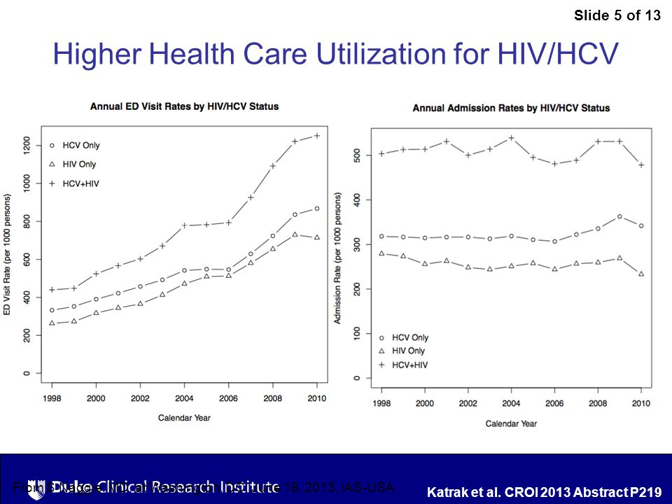 Slide 5 of 13 From S Naggie, MD, at Washington, DC: June 18, 2013, IAS-USA.
