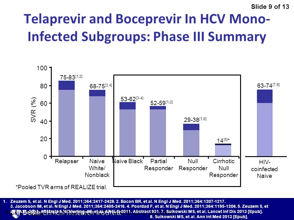 Slide 9 of 13 From S Naggie, MD, at Washington, DC: June 18, 2013, IAS-USA. Telaprevir and Boceprevir In HCV Mono- Infected Subgroups: Phase III Summa