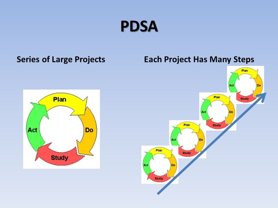 PDSA Series of Large ProjectsEach Project Has Many Steps