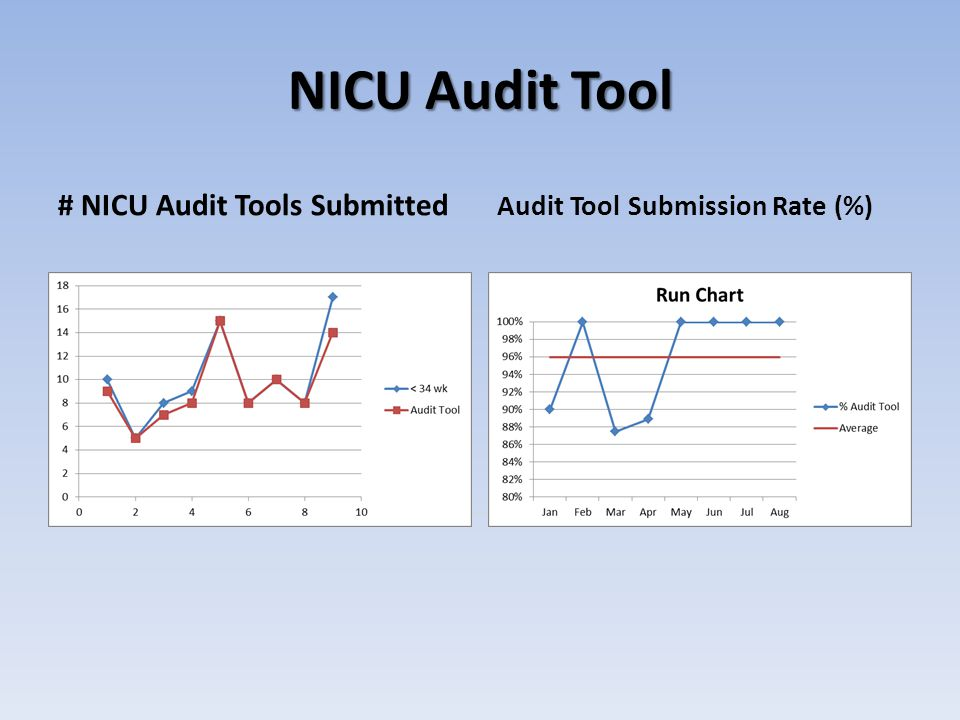 # NICU Audit Tools Submitted Audit Tool Submission Rate (%)