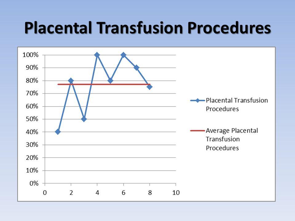 Placental Transfusion Procedures