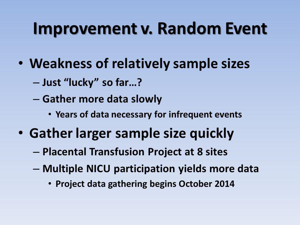 Improvement v. Random Event Weakness of relatively sample sizes – Just lucky so far….
