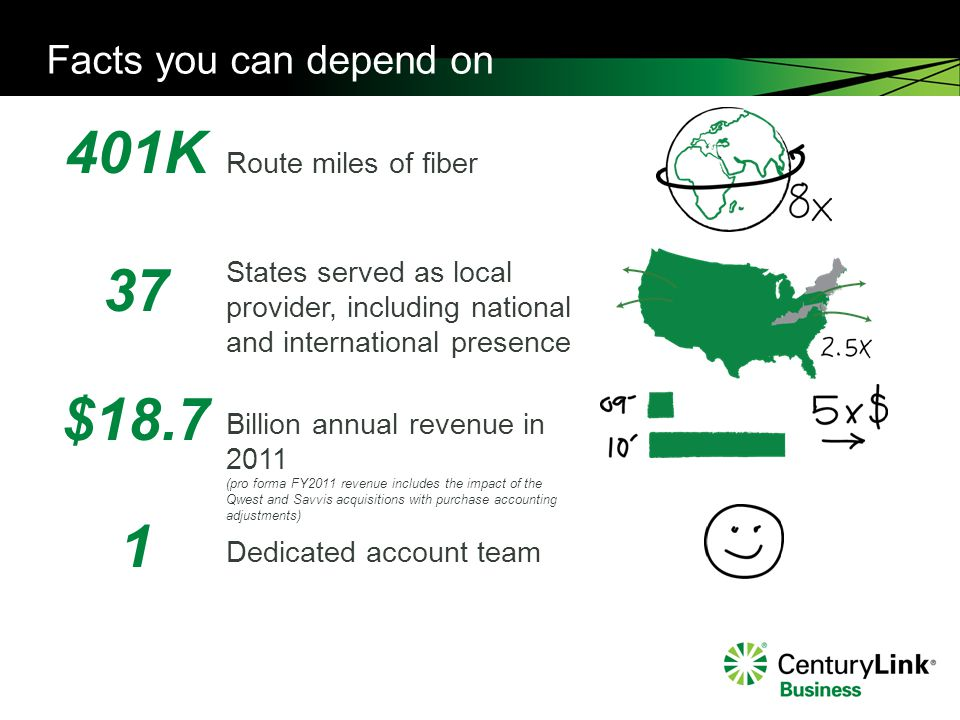 Facts you can depend on 401K 37 $18.7 1 Route miles of fiber Billion annual revenue in 2011 (pro forma FY2011 revenue includes the impact of the Qwest