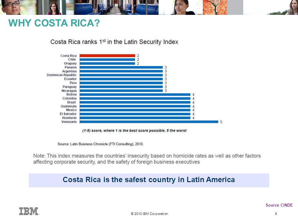 © 2010 IBM Corporation 9 WHY COSTA RICA? Costa Rica is the safest country in Latin America Source CINDE