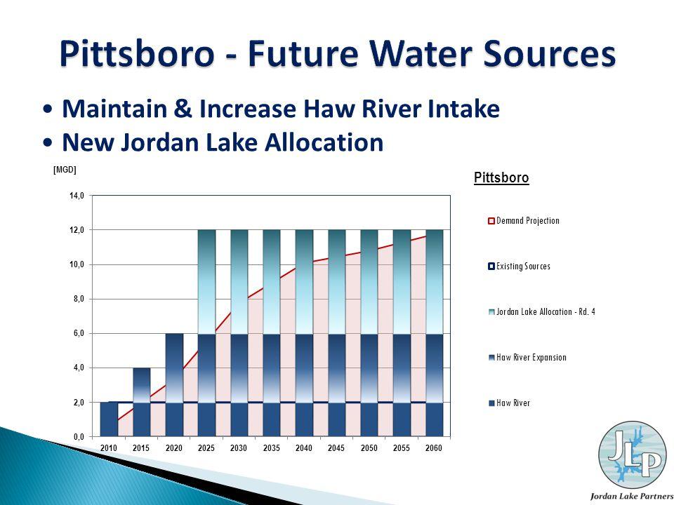 Maintain & Increase Haw River Intake New Jordan Lake Allocation