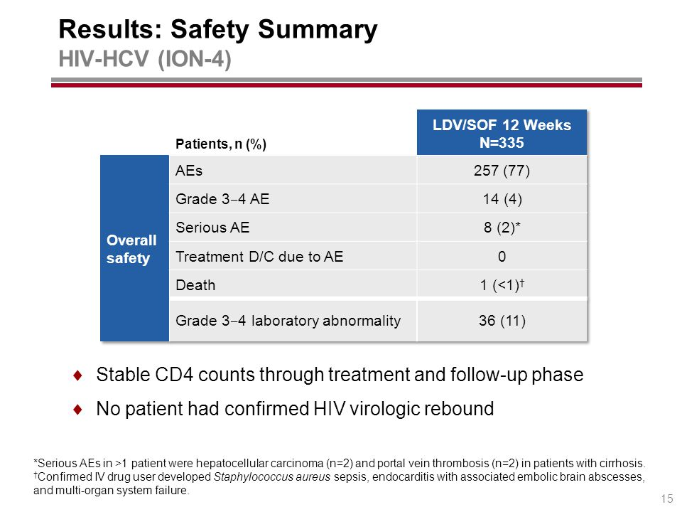 Results: Safety Summary HIV-HCV (ION-4) *Serious AEs in >1 patient were hepatocellular carcinoma (n=2) and portal vein thrombosis (n=2) in patients with cirrhosis.