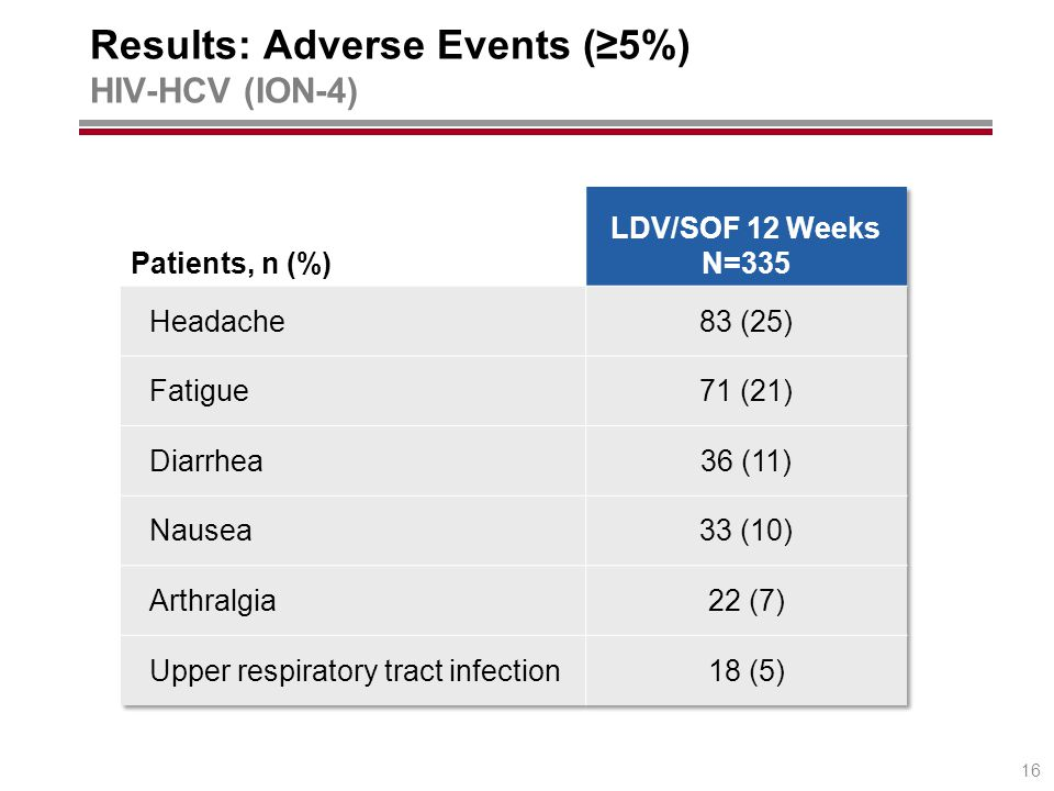 Results: Adverse Events (≥5%) HIV-HCV (ION-4) 16
