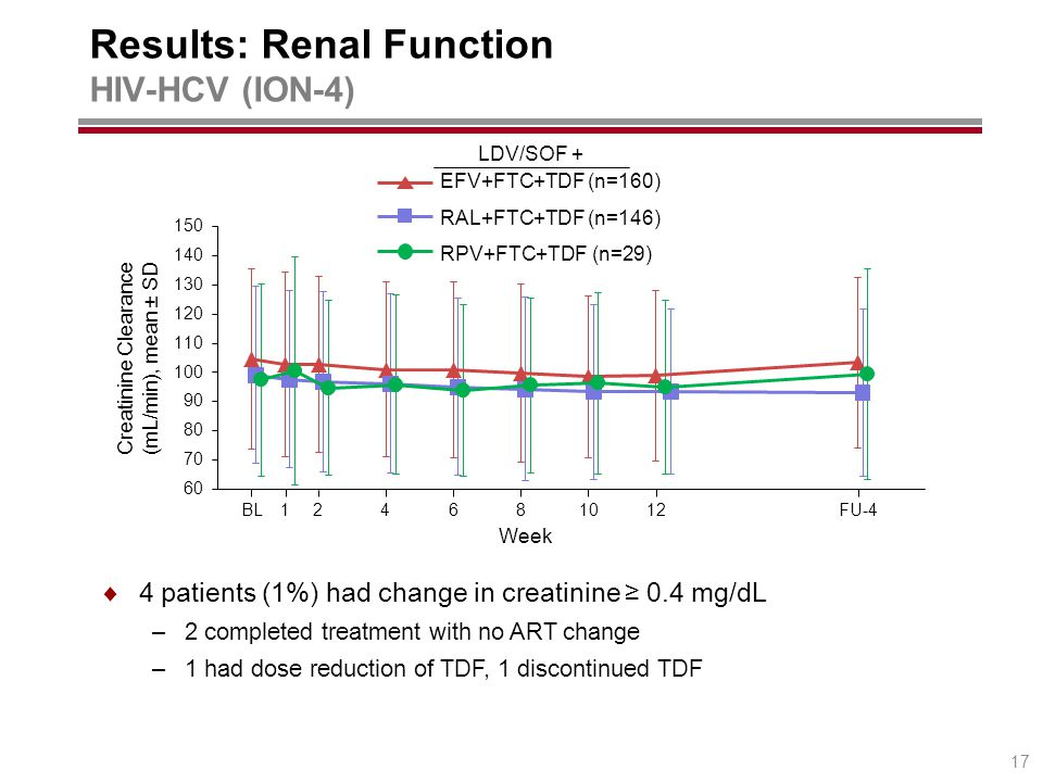 Results: Renal Function HIV-HCV (ION-4) 17 EFV+FTC+TDF (n=160) RAL+FTC+TDF (n=146) RPV+FTC+TDF (n=29) LDV/SOF + Creatinine Clearance (mL/min), mean ± SD Week BL124681012FU-4  4 patients (1%) had change in creatinine ≥ 0.4 mg/dL –2 completed treatment with no ART change –1 had dose reduction of TDF, 1 discontinued TDF