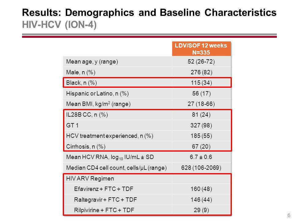 Results: Demographics and Baseline Characteristics HIV-HCV (ION-4) 6