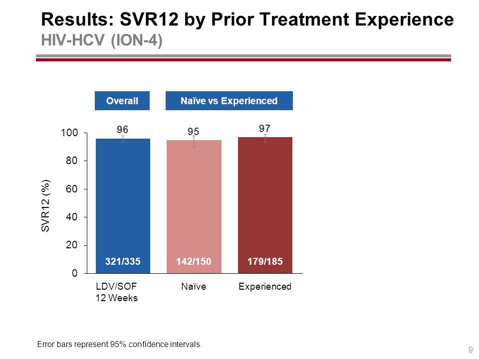 Naïve vs ExperiencedOverallCirrhosis Status LDV/SOF 12 Weeks ExperiencedNaïveNo CirrhosisCirrhosis 321/335142/150179/185 63/67258/268 SVR12 (%) Results: SVR12 by Prior Treatment Experience HIV-HCV (ION-4) Error bars represent 95% confidence intervals.