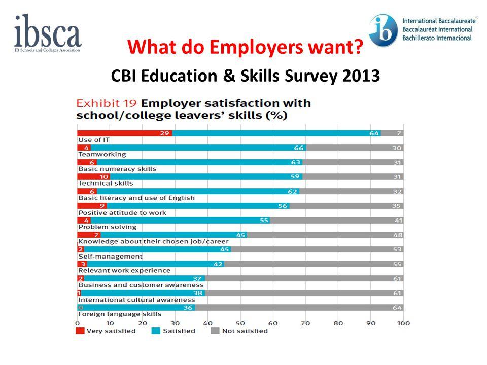 What do Employers want? CBI Education & Skills Survey 2014