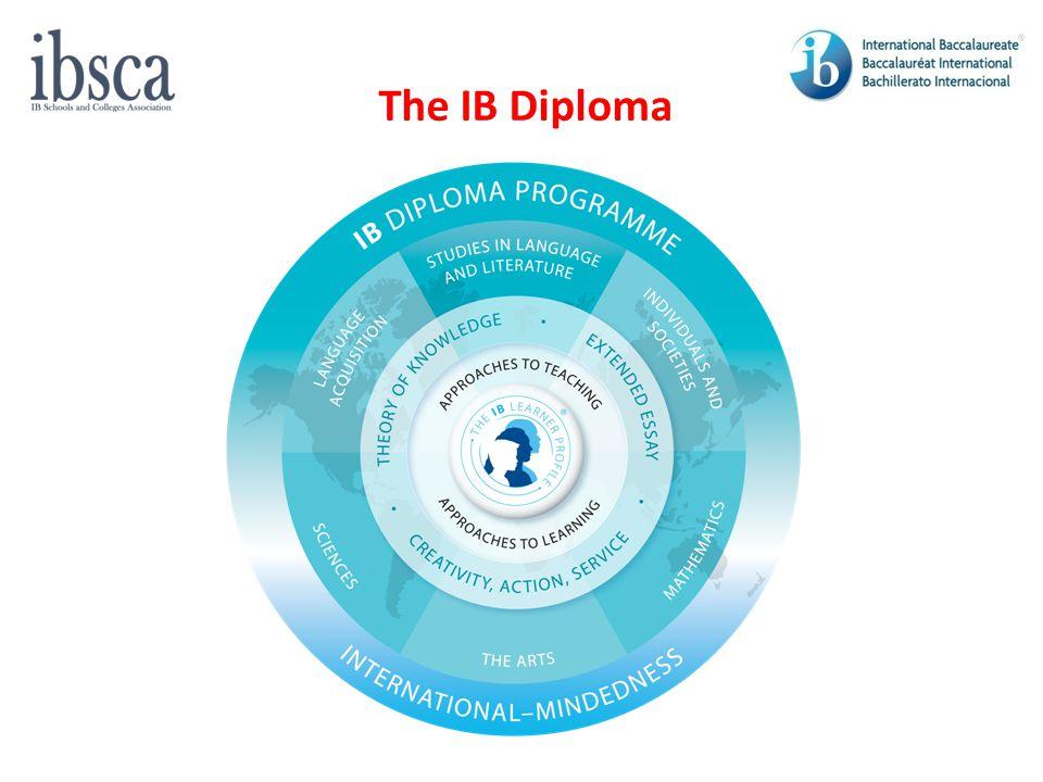 Universities' Perceptions of the Diploma