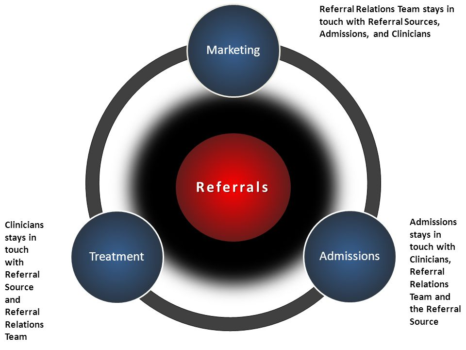 Referrals MarketingAdmissionsTreatment Clinicians stays in touch with Referral Source and Referral Relations Team Referral Relations Team stays in touch with Referral Sources, Admissions, and Clinicians Admissions stays in touch with Clinicians, Referral Relations Team and the Referral Source