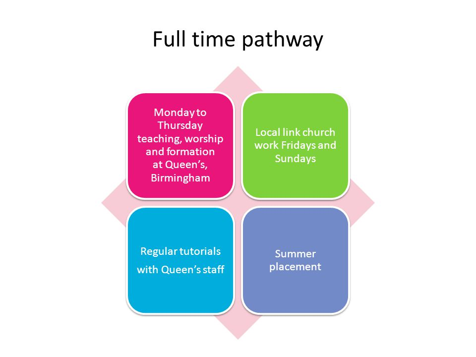 Full time pathway Monday to Thursday teaching, worship and formation at Queen's, Birmingham Local link church work Fridays and Sundays Regular tutorials with Queen's staff Summer placement