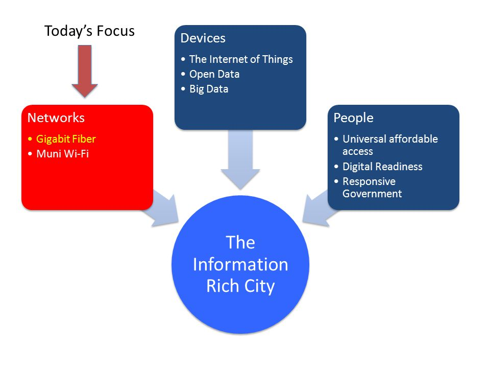 The Information Rich City Networks Gigabit Fiber Muni Wi-Fi Devices The Internet of Things Open Data Big Data People Universal affordable access Digital Readiness Responsive Government Today's Focus