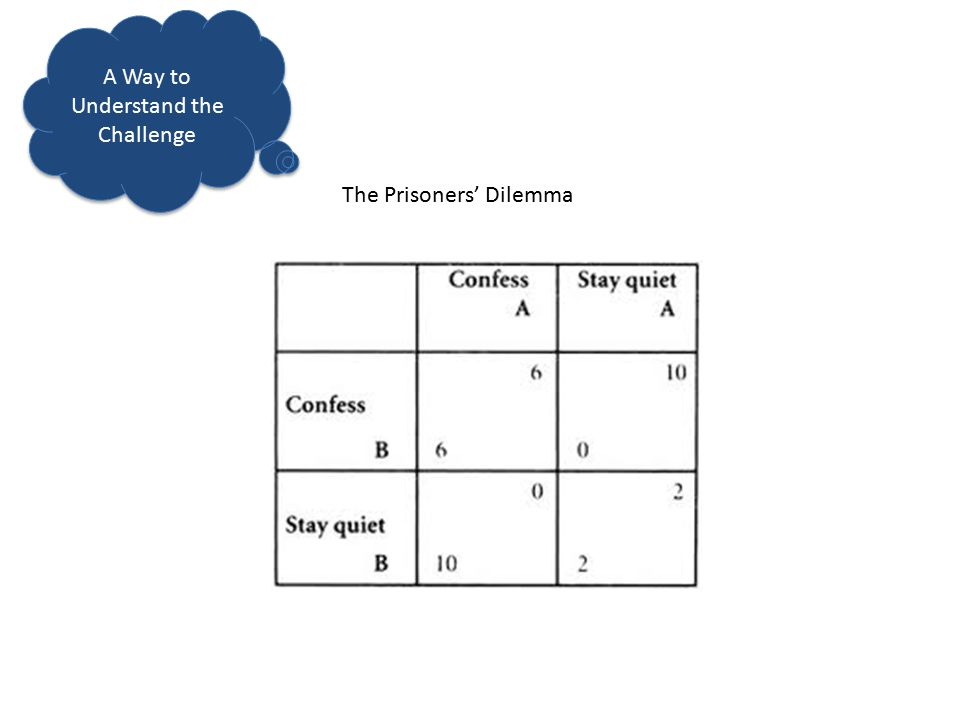 The Prisoners' Dilemma A Way to Understand the Challenge