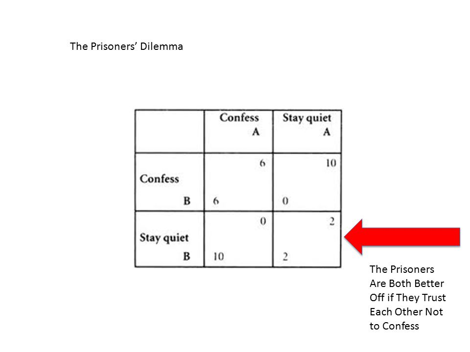 The Prisoners' Dilemma The Prisoners Are Both Better Off if They Trust Each Other Not to Confess