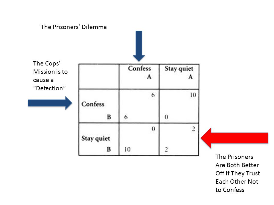 The Prisoners' Dilemma The Prisoners Are Both Better Off if They Trust Each Other Not to Confess The Cops' Mission is to cause a Defection