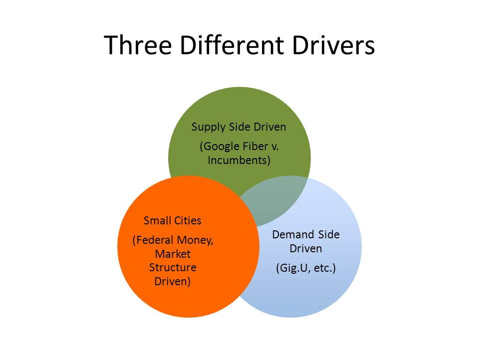 Three Different Drivers Supply Side Driven (Google Fiber v. Incumbents) Demand Side Driven (Gig.U, etc.) Small Cities (Federal Money, Market Structure