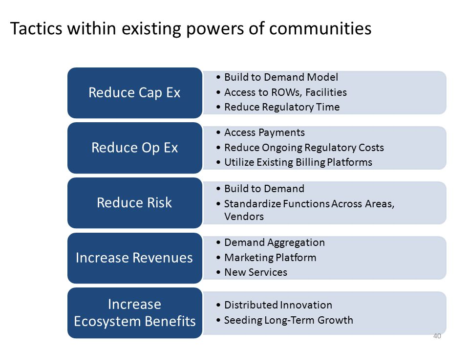 Build to Demand Model Access to ROWs, Facilities Reduce Regulatory Time Reduce Cap Ex Access Payments Reduce Ongoing Regulatory Costs Utilize Existing