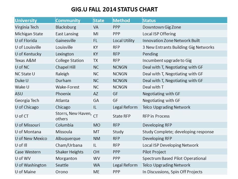 GIG.U FALL 2014 STATUS CHART UniversityCommunityStateMethodStatus Virginia TechBlacksburgVAPPPDowntown Gig Zone Michigan StateEast LansingMIPPPLocal I