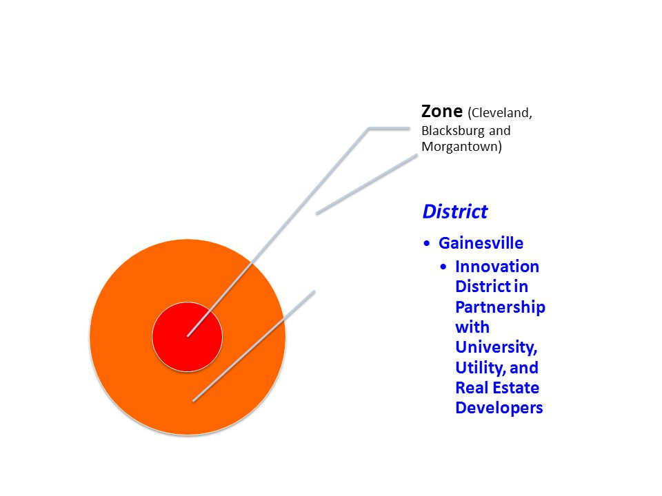 Zone (Cleveland, Blacksburg and Morgantown) District Gainesville Innovation District in Partnership with University, Utility, and Real Estate Develope