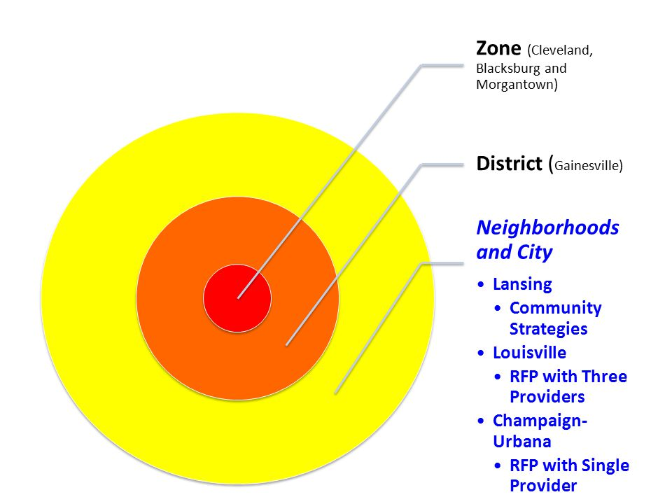 Zone (Cleveland, Blacksburg and Morgantown) District ( Gainesville) Neighborhoods and City Lansing Community Strategies Louisville RFP with Three Providers Champaign- Urbana RFP with Single Provider