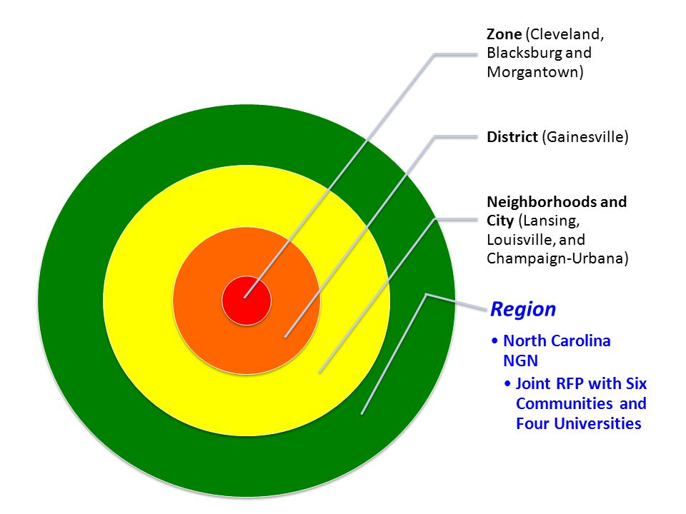 Zone (Cleveland, Blacksburg and Morgantown) District (Gainesville) Neighborhoods and City (Lansing, Louisville, and Champaign-Urbana) Region North Carolina NGN Joint RFP with Six Communities and Four Universities