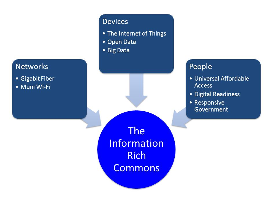 The Information Rich Commons Networks Gigabit Fiber Muni Wi-Fi Devices The Internet of Things Open Data Big Data People Universal Affordable Access Digital Readiness Responsive Government