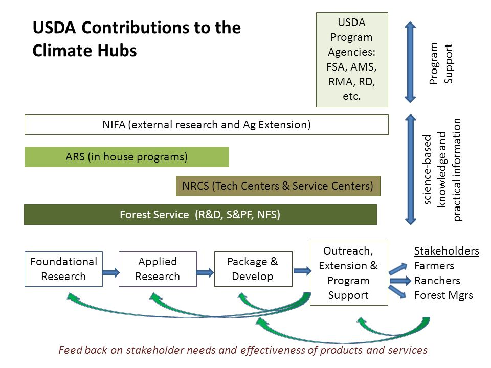Hubs announced June 2013 Internal, competitive process among USDA facilities to serve as a Hub June-August 2013 Hub proposals due August 21, 2013 Proposals reviewed by climate change experts (USDA, NOAA, CEQ, DOI) September 2013- January 2014 Hub locations announced February 5, 2014