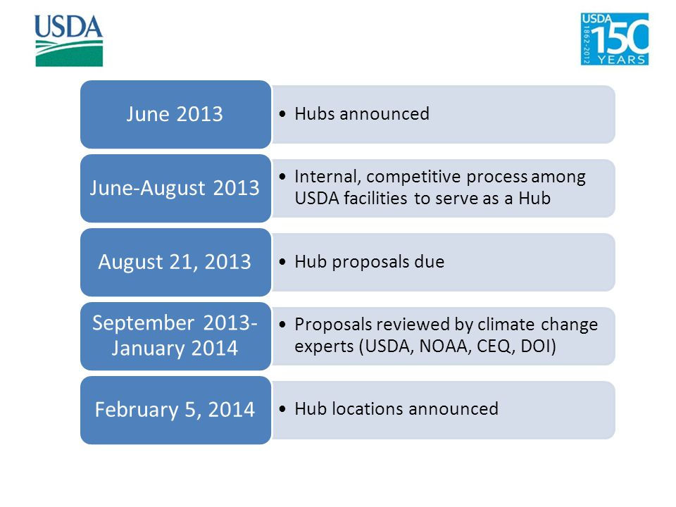 Hubs announced June 2013 Internal, competitive process among USDA facilities to serve as a Hub June-August 2013 Hub proposals due August 21, 2013 Prop