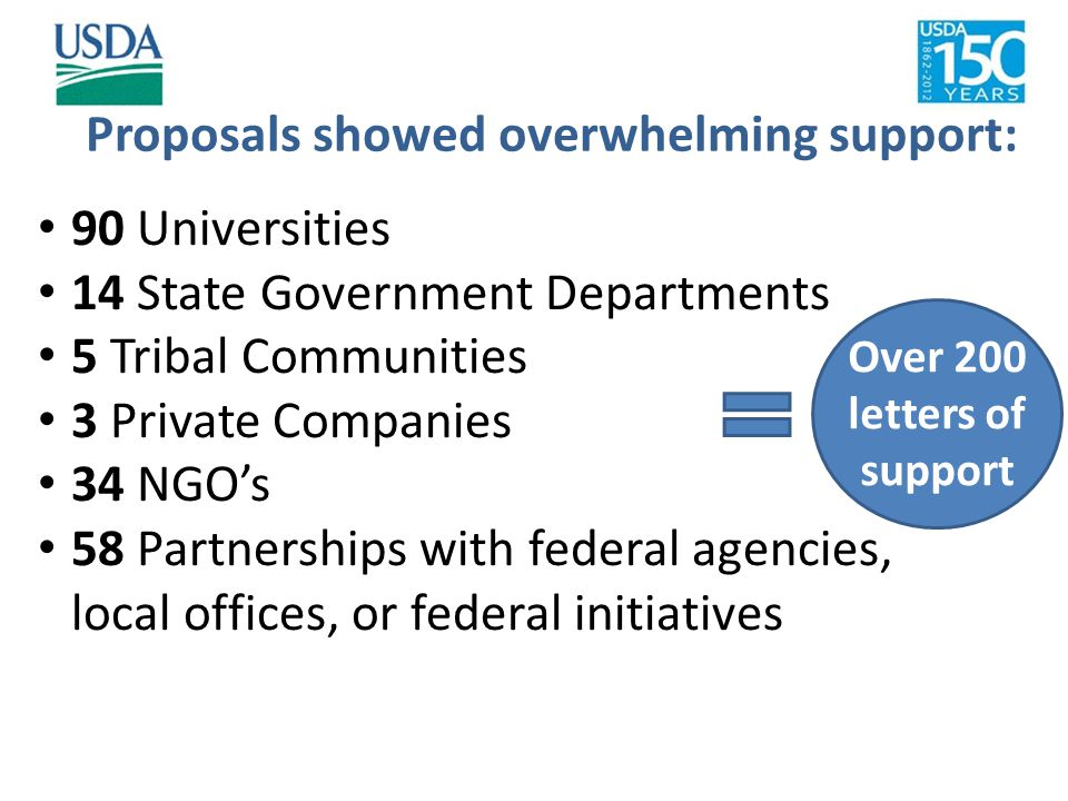 90 Universities 14 State Government Departments 5 Tribal Communities 3 Private Companies 34 NGO's 58 Partnerships with federal agencies, local offices, or federal initiatives Proposals showed overwhelming support: Over 200 letters of support