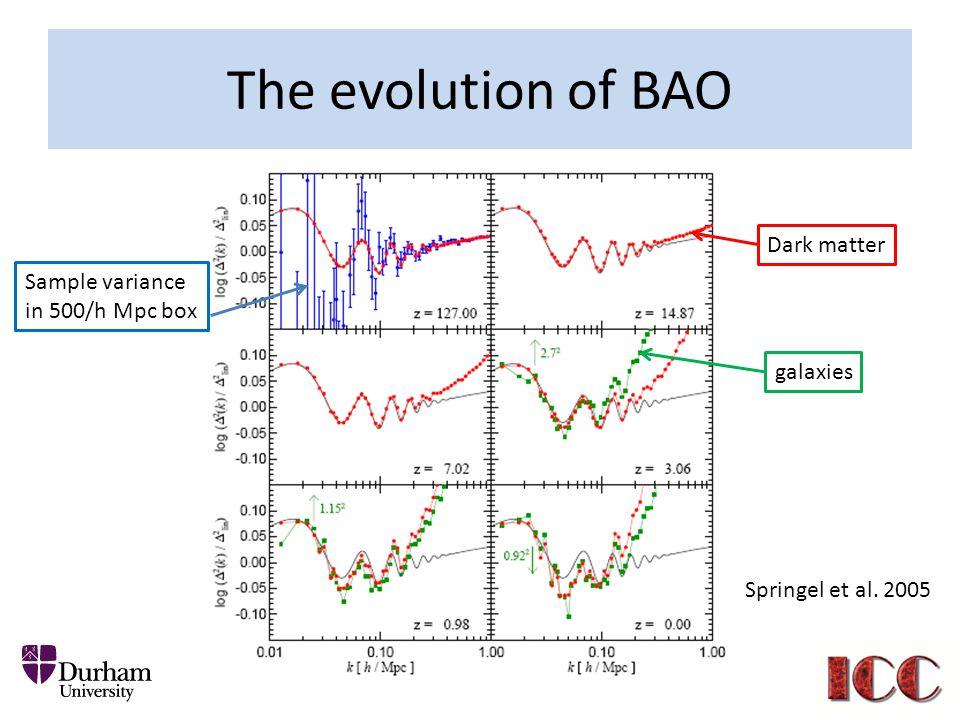 The evolution of BAO Dark matter galaxies Springel et al. 2005 Sample variance in 500/h Mpc box