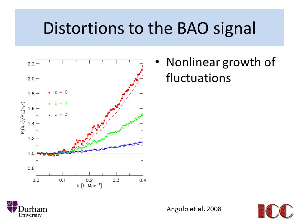 Distortions to the BAO signal Nonlinear growth of fluctuations Angulo et al. 2008