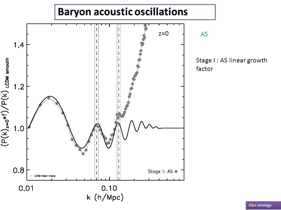 Z=0 Elise Jennings Baryon acoustic oscillations z=0 AS Stage I : AS linear growth factor