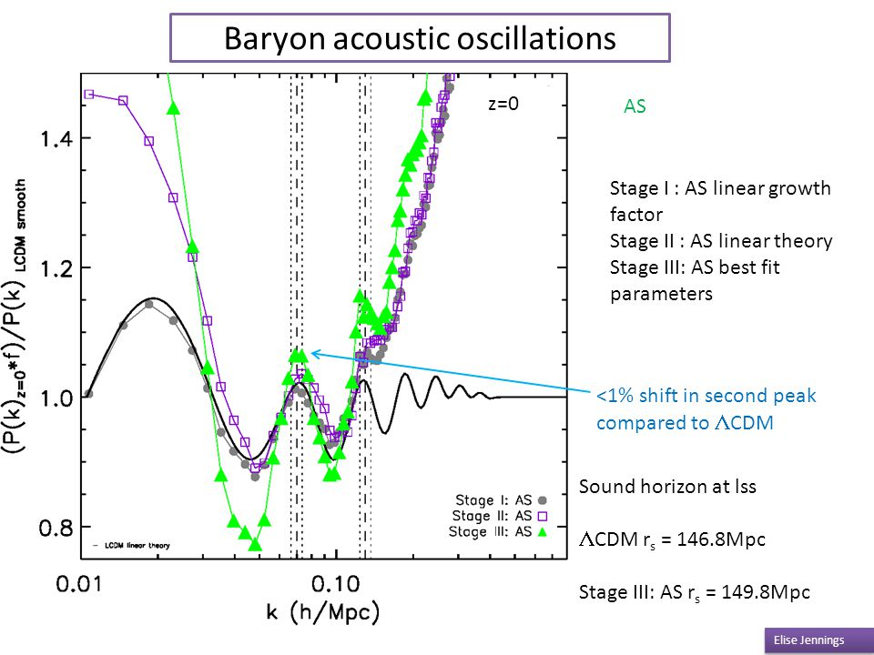 Baryon acoustic oscillations Elise Jennings <1% shift in second peak compared to  CDM z=0 AS Stage I : AS linear growth factor Stage II : AS linear theory Stage III: AS best fit parameters Sound horizon at lss  CDM r s = 146.8Mpc Stage III: AS r s = 149.8Mpc
