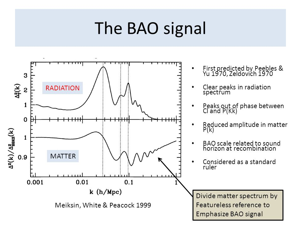 The BAO signal First predicted by Peebles & Yu 1970, Zeldovich 1970 Clear peaks in radiation spectrum Peaks out of phase between Cl and P(Kk) Reduced amplitude in matter P(k) BAO scale related to sound horizon at recombination Considered as a standard ruler Meiksin, White & Peacock 1999 RADIATION MATTER Divide matter spectrum by Featureless reference to Emphasize BAO signal