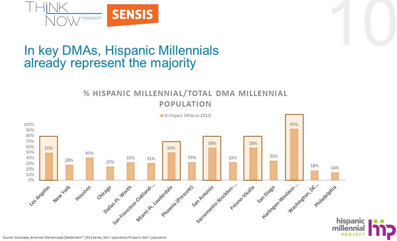 10 In key DMAs, Hispanic Millennials already represent the majority Source: Geoscape, American Marketscape DataStream™ 2013 Series, Gen Y population/Hispanic Gen Y population