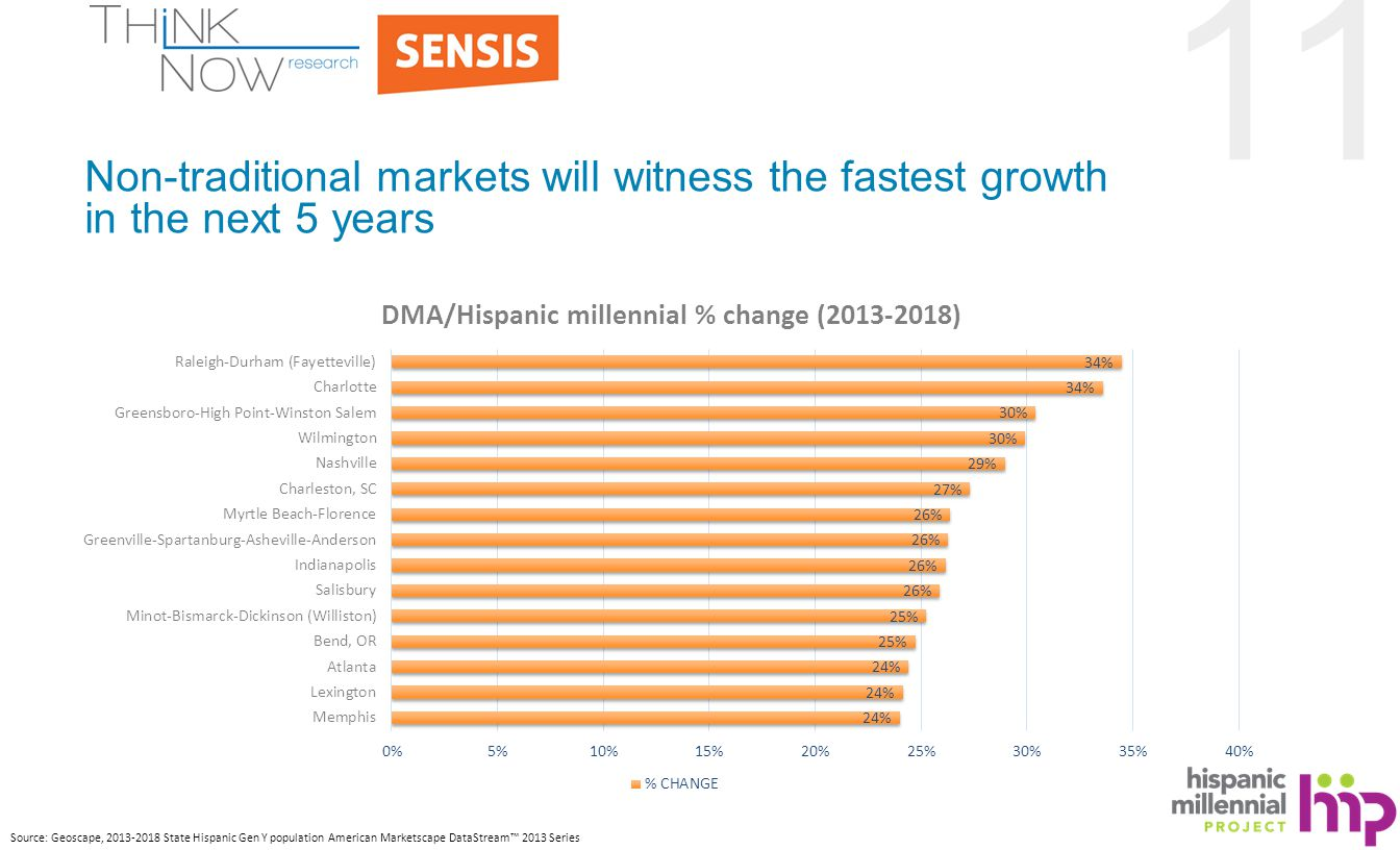 11 Non-traditional markets will witness the fastest growth in the next 5 years Source: Geoscape, 2013-2018 State Hispanic Gen Y population American Marketscape DataStream™ 2013 Series