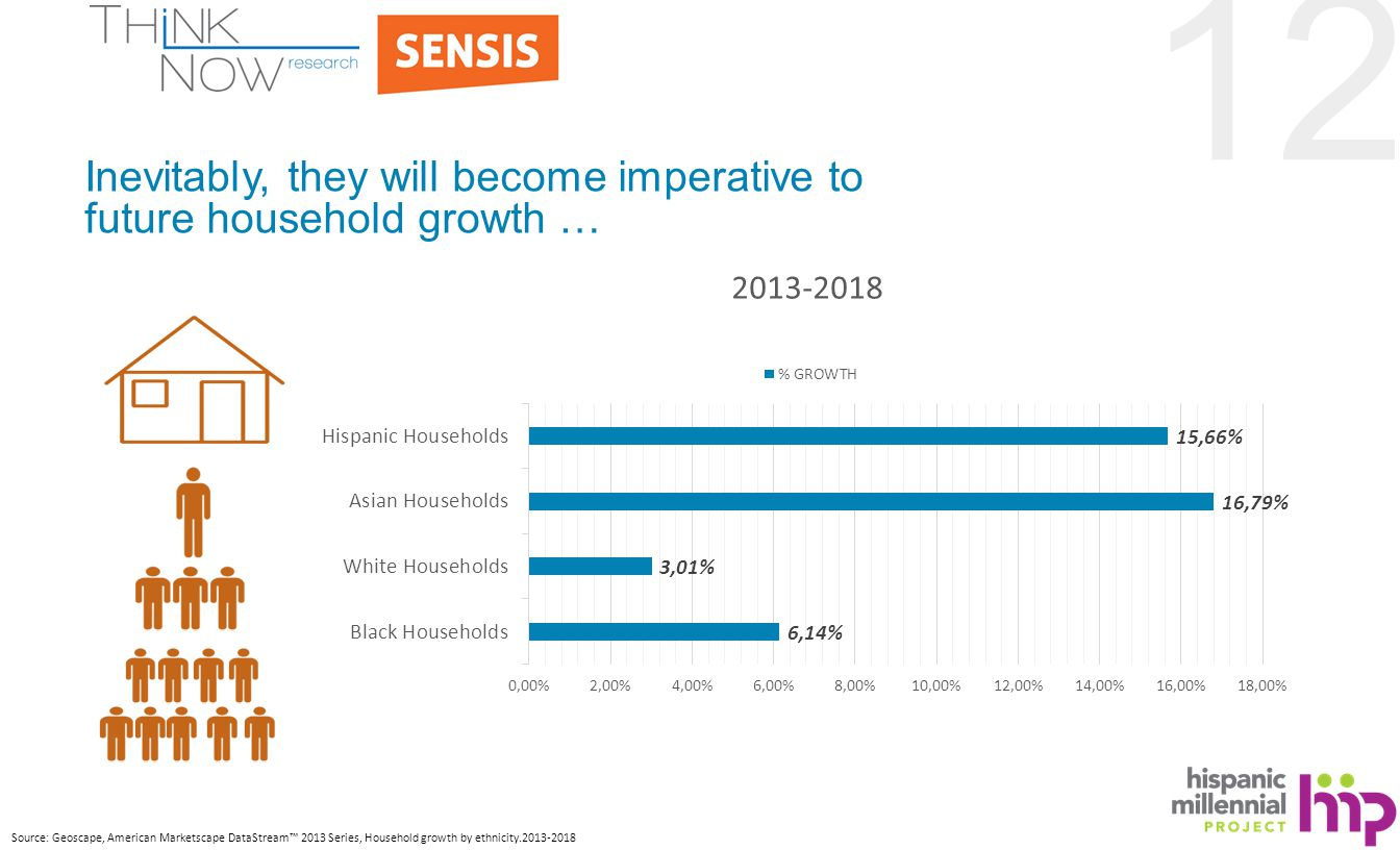 12 Inevitably, they will become imperative to future household growth … Source: Geoscape, American Marketscape DataStream™ 2013 Series, Household growth by ethnicity.2013-2018