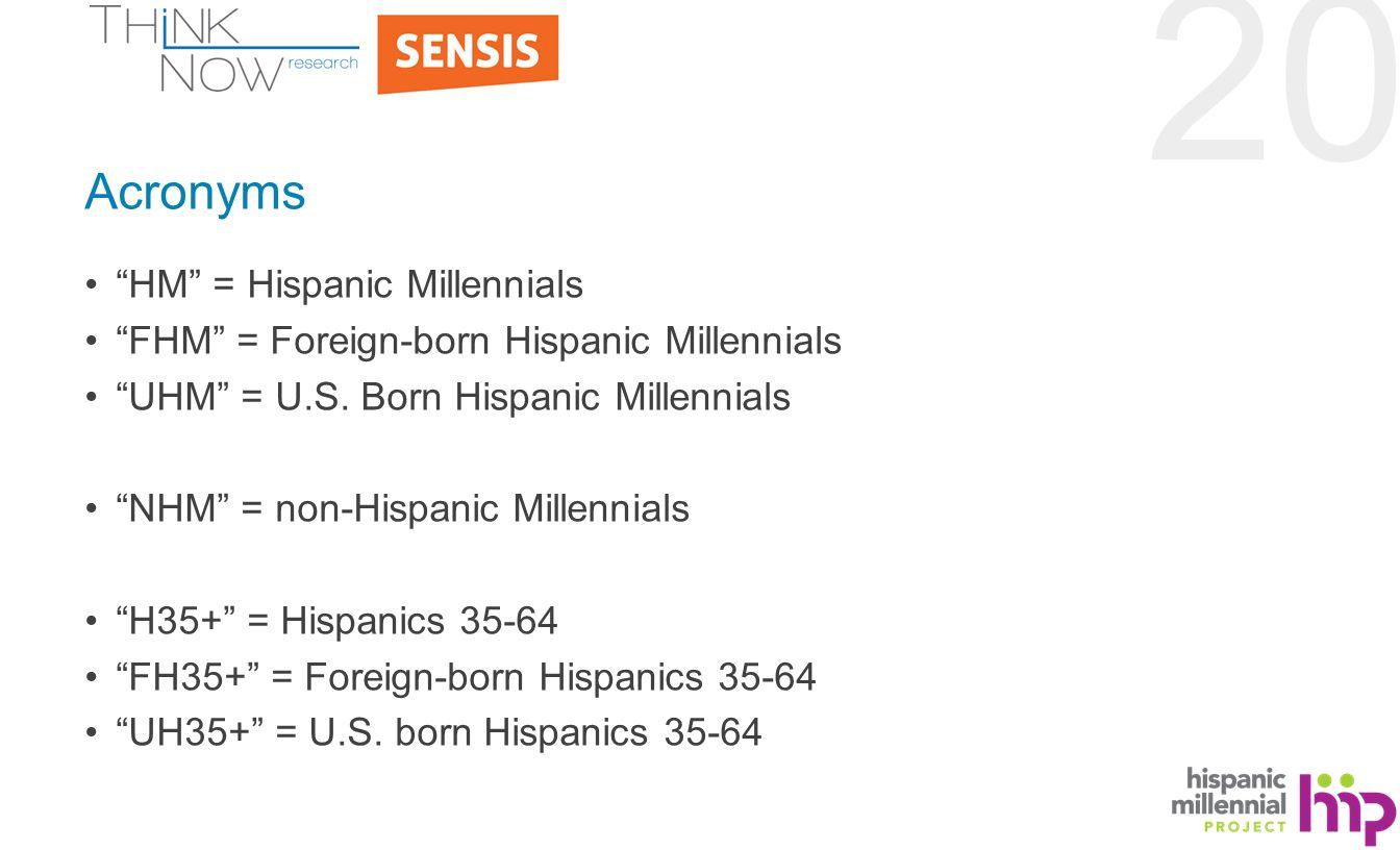 20 Acronyms HM = Hispanic Millennials FHM = Foreign-born Hispanic Millennials UHM = U.S.