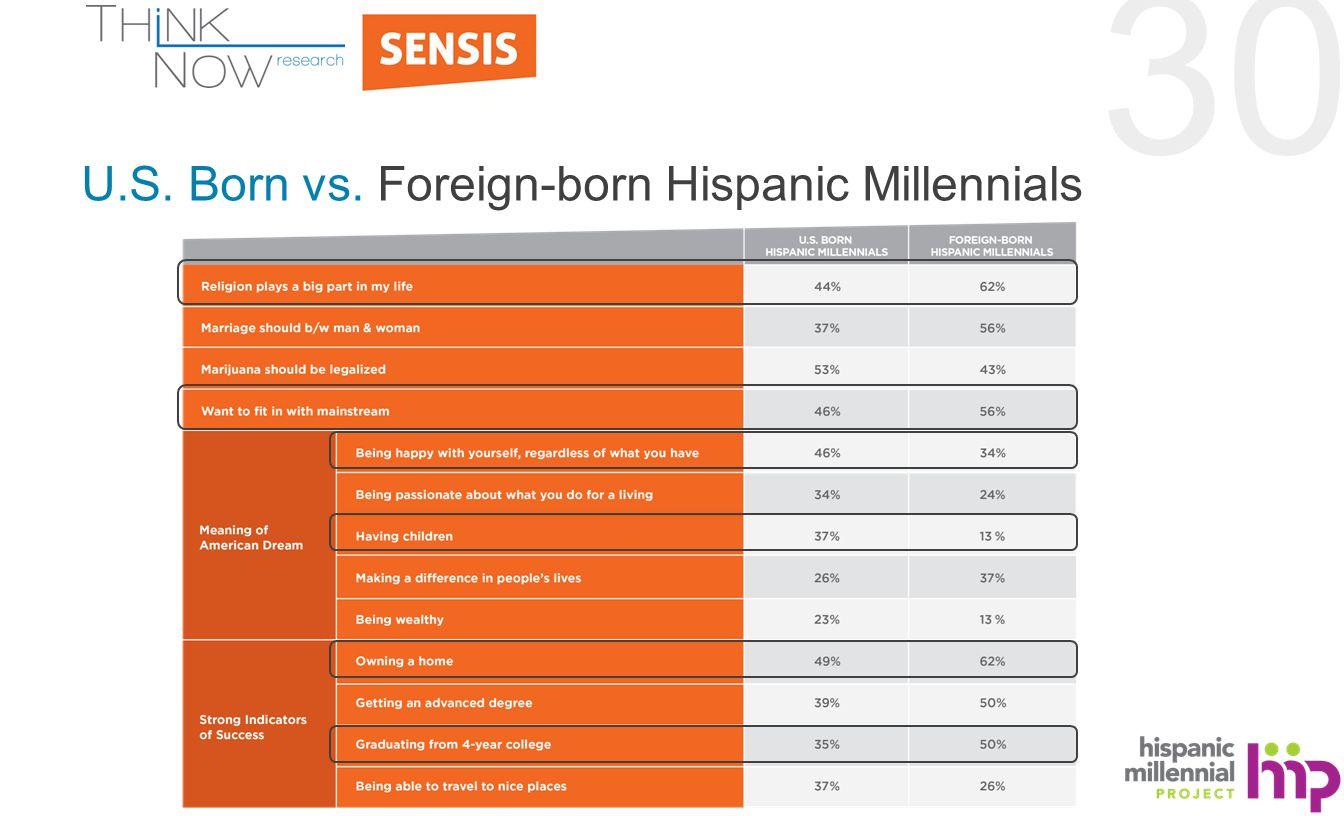 30 U.S. Born vs. Foreign-born Hispanic Millennials